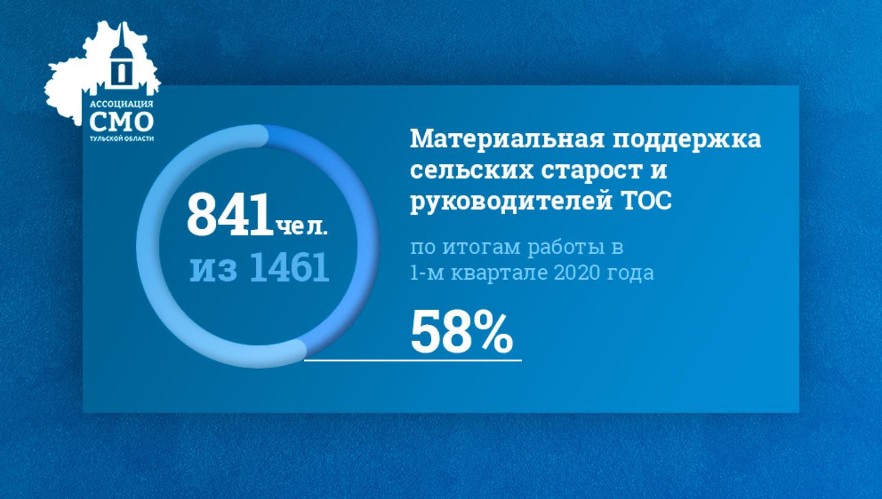 Материальная поддержка сельских старост и руководителей ТОС по итогам работы в 1-м квартале 2020 года