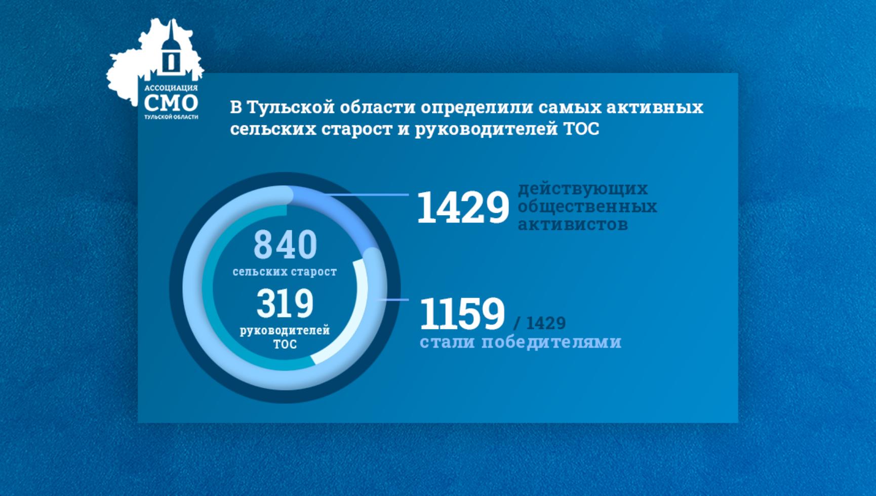 В Тульской области определили самых активных сельских старост и руководителей ТОС